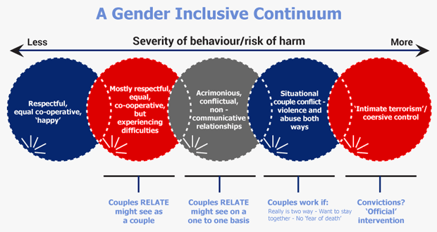 violence continuum sexual